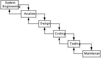 Jenis jenis pemodelan pengembangan sistem erihadiyanas weblog gambar 11 waterfall method ccuart Images